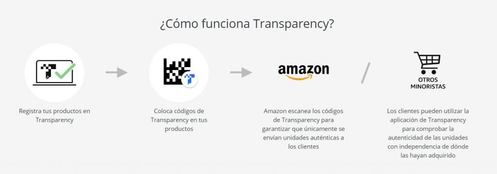cómo funciona Amazon Transparency